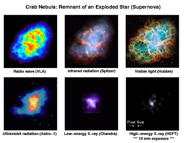 A 6′ wide view of the Crab nebula supernova remnant, viewed at different wavelengths of light by various telescopes. Credit: NASA