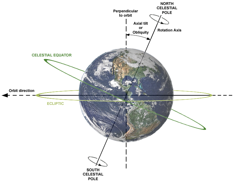 Earth's axial tilt (or obliquity) and its relation to the rotation axis and plane of orbit. Credit: NASA