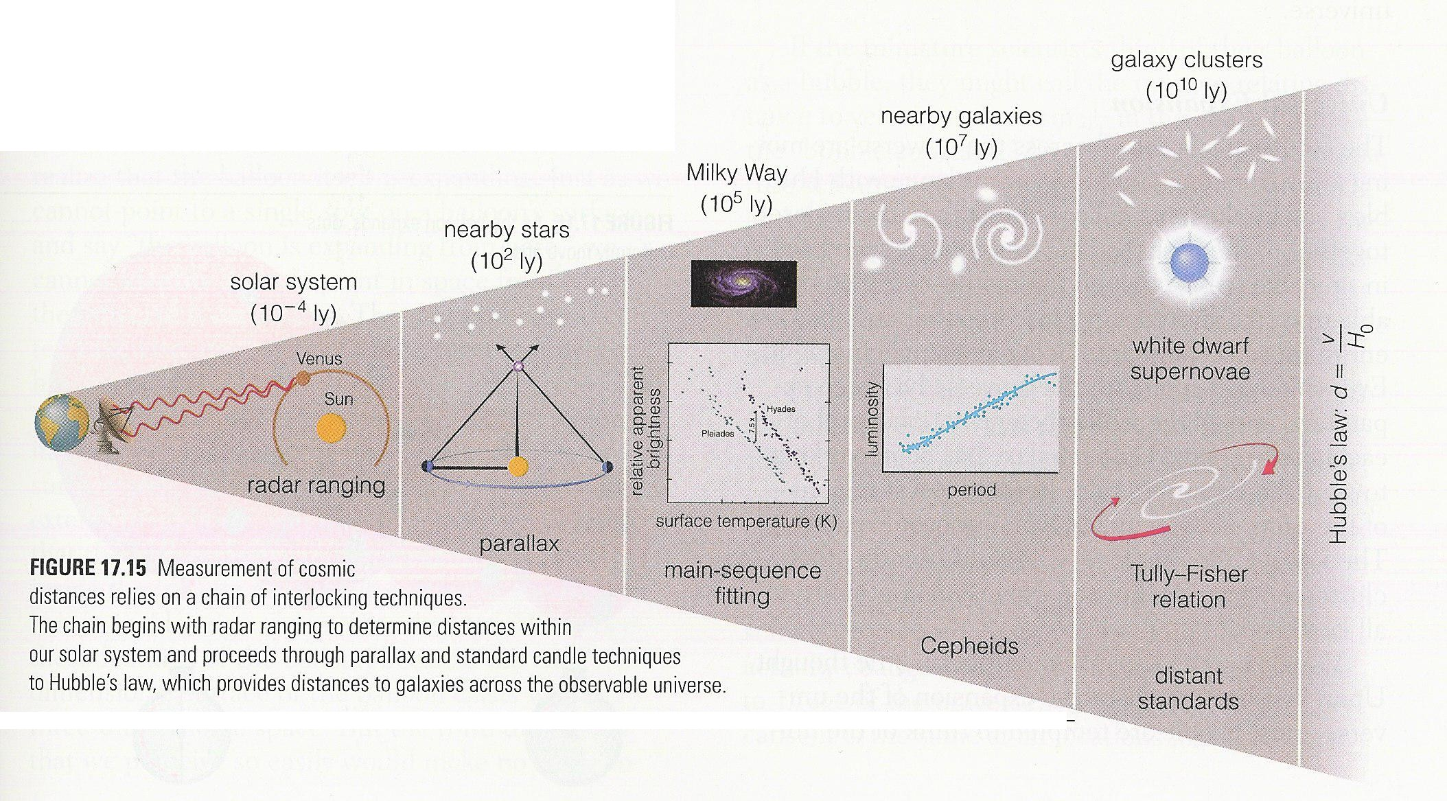 A Complete Chart of Measuring Objects in the Universe