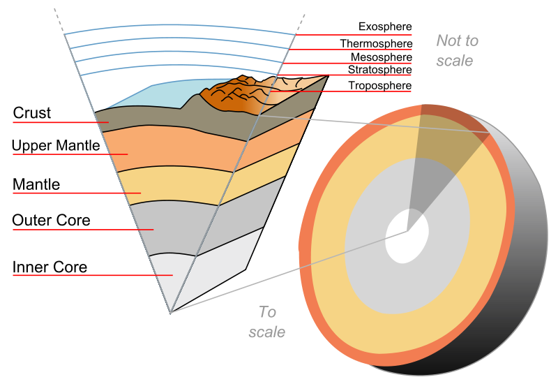 Earth cutaway from core to exosphere. Not to scale. Credit: Wikipedia