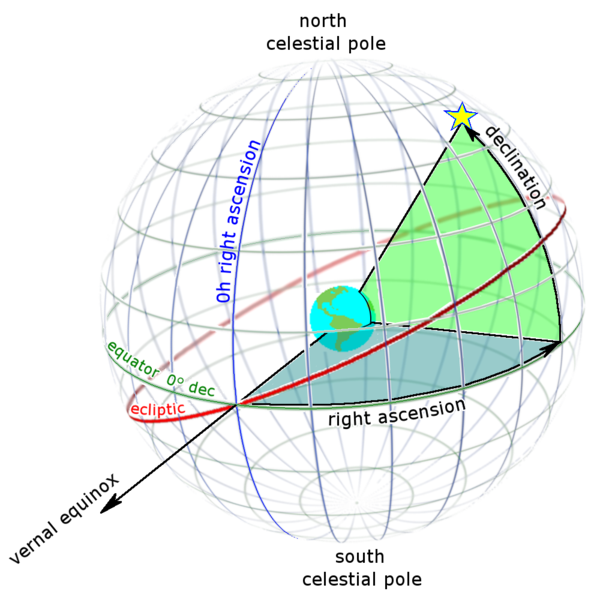 Right ascension (blue) and declination (green) as seen from outside the celestial sphere.