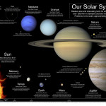 A poster of the planets to scale (from true color NASA images). Curtesy of Alma College.