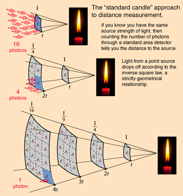 The Standard Candle approach to measuring distance. Credit: Univ. of California