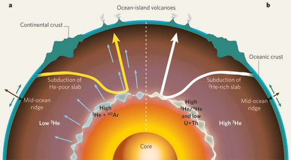 diagram of the earth's crust and core