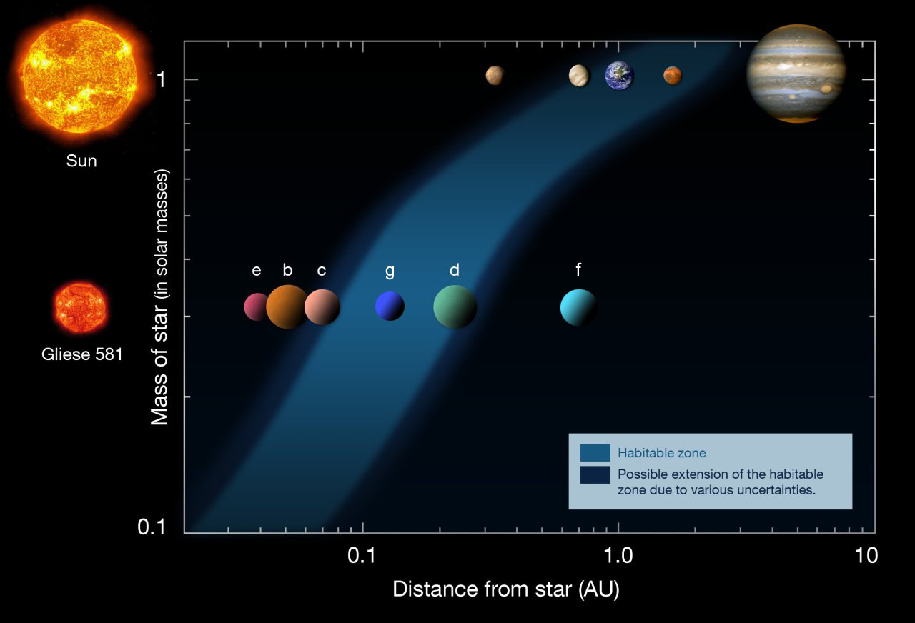 The habitable zone of Gliese 581 compared with our Solar System's habitable zone. NASA