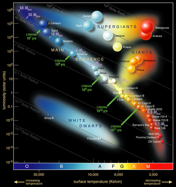 Hertzsprung–Russell diagram identifying stellar luminosity as a function of temperature for many stars in our solar neighborhood. Credit: Wikipedia