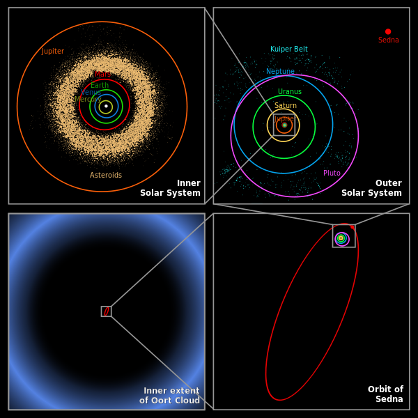 The presumed distance of the Oort cloud compared to the rest of the Solar System. Image courtesy of Wikipedia.