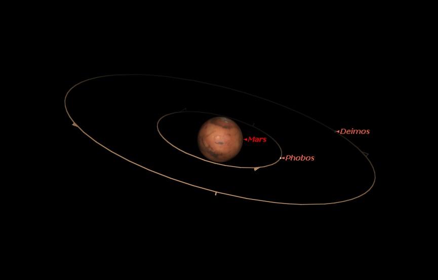 Скільки супутників у Марса?